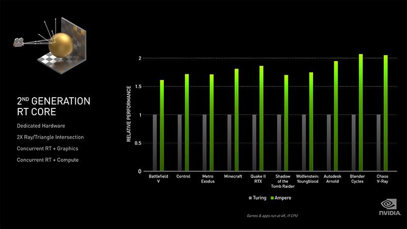 Comparativa de rendimiento entre las GPUs Ampere y Turing
