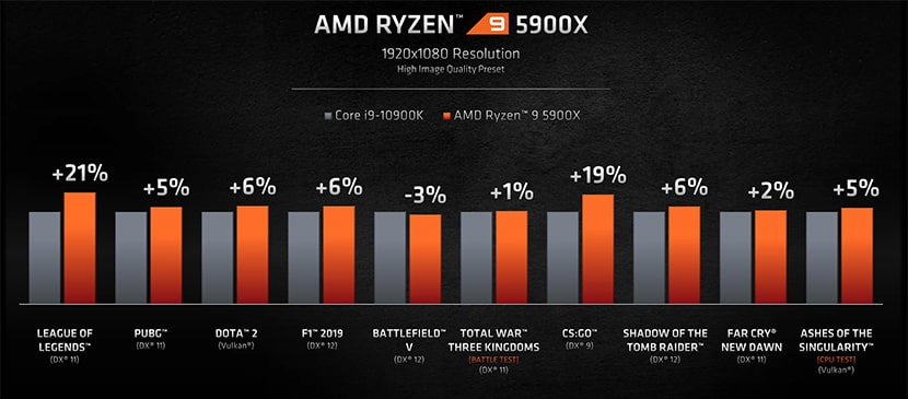 Comparativa Ryzen 5900 vs Intel Core i9-10900K.