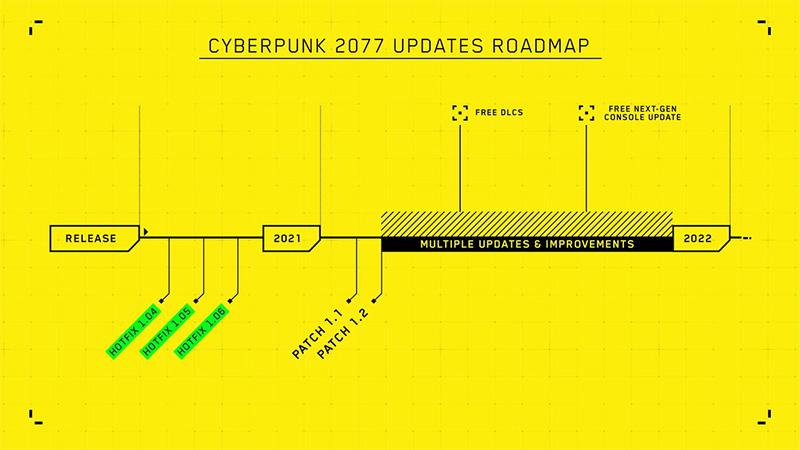 Planificación de parches de Cyberpunk 2077.